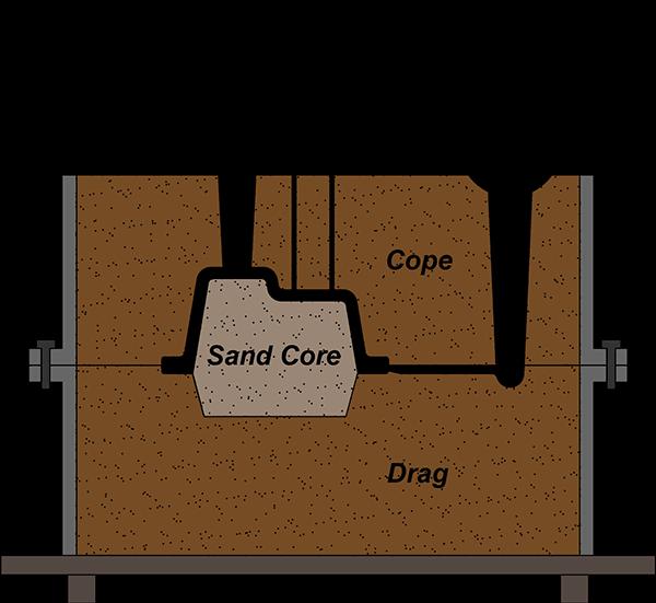 aluminium sand casting process step-5