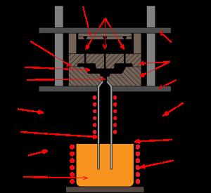 Low Pressure Die Casting Process illustration