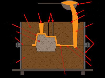 aluminium sand casting process illustration